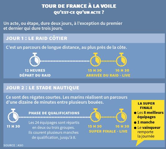 Infographie : qu'est-ce qu'un acte dans le Tour de France à la voile ?