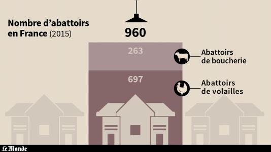 Nombre d'abattoirs en France en 2015