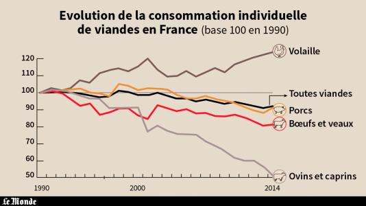 La consommation de viande connaît une baisse générale, en France, depuis 1990. Seule la consommation individuelle de volaille connaît une forte hausse.