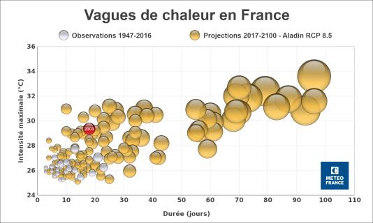 Vagues de chaleur observées en France entre 1947 et 2016 (en gris) et projetées entre 2017 et 2100 (en doré), dans un scénario de poursuite des émissions de gaz à effet de serre à leur rythme actuel.