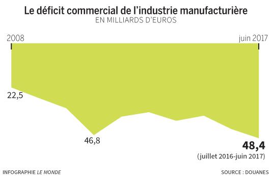 La reprise conomique fait plonger le commerce ext rieur for Commerce exterieur gouv fr