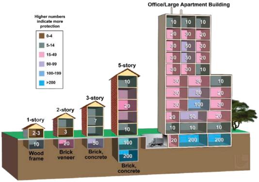 Aux Etats-Unis, plusieurs ministères – dont celui de la défense, de la sécurité intérieure, la commission de régulation nucléaire et la NASA – ont diffusé cette infographie indiquant quel type bâtiment apporte le plus de protection.