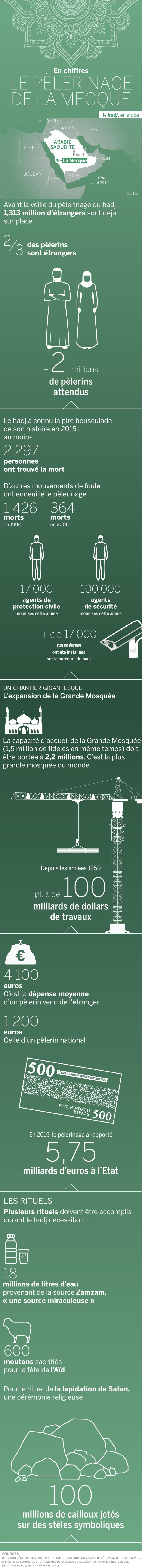 Le hadj, pèlerinage des musulmans à La Mecque, en chiffres (2017)