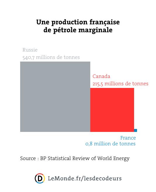 La production française en 2016 s'élève à 815000 tonnes de pétrole.