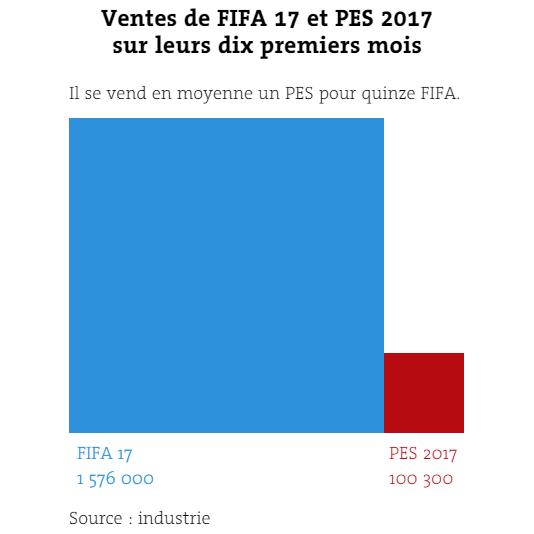 Les ventes de« FIFA 17» et« PES 2017» sur leurs dix premiers mois.