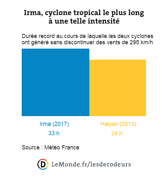 Irma, cyclone tropical le plus long à une telle intensité.