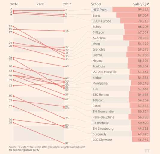 La perte de terrain des établissements français en 2017