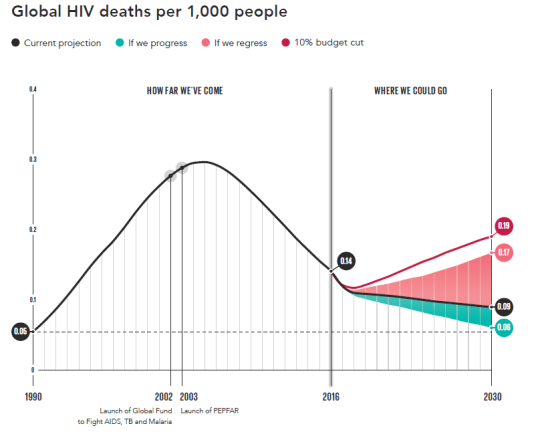 Si les efforts de lutte contre le sida ralentissent, le nombre de victimes pourrait repartir en très forte hausse d'ici 2030, en direction du pic du début des années 2000.