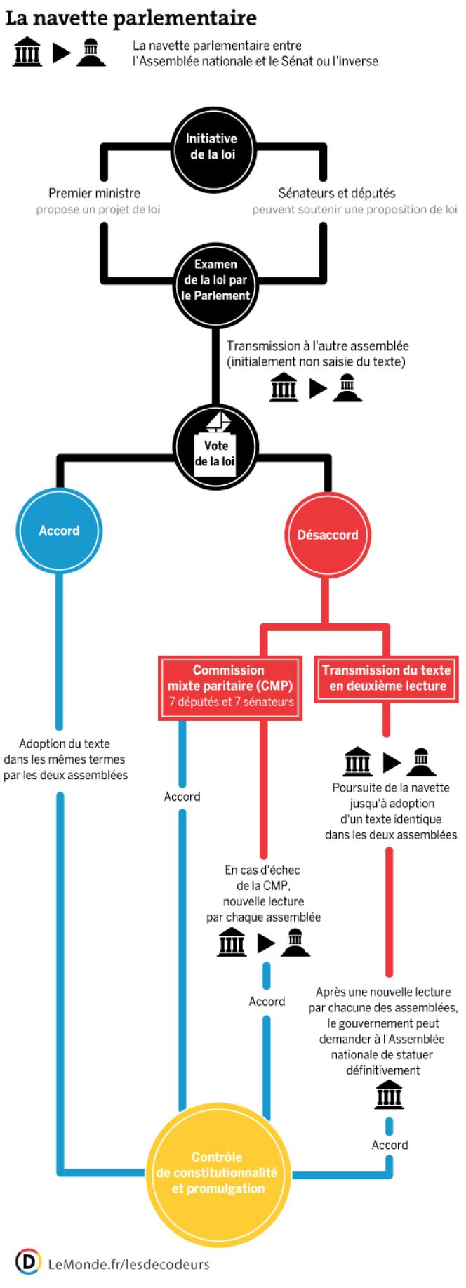 La navette parlementaire classique exige que l'Assemblée nationale et le Sénat votent le texte dans les mêmes termes. En cas de désaccord, le gouvernement peut contourner le Sénat.