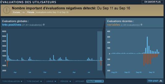 La page Steam de« Firewatch» permet désormais d'isoler et d'exclure les évaluations négatives nées d'une« review bombing», un matraquage de notes punitives.
