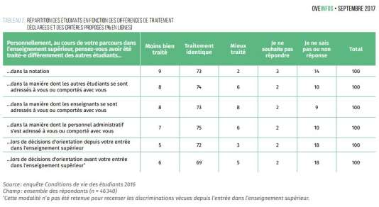 « Neuf pour cent des étudiants considèrent qu'ils ont été moins bien traités que les autres en ce qui concerne la notation. »