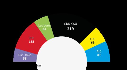 Elections l gislatives en allemagne victoire en demi - Les bureaux de vote ferme a quel heure ...