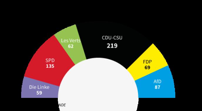 Projection du nouveau parlement allemande, en nombre de siège (estimation)