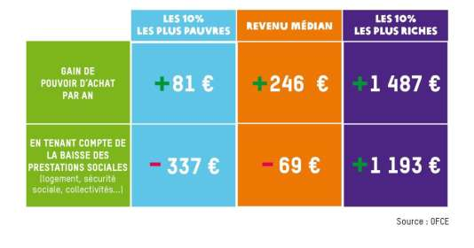 Le tableau issu du rapport Oxfam.