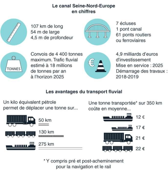 Le canal Seine-Nord en chiffres