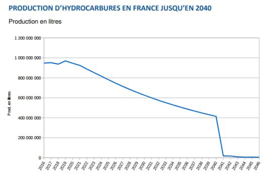 Projection de la production de pétrole et de gaz en France avec la nouvelle loi