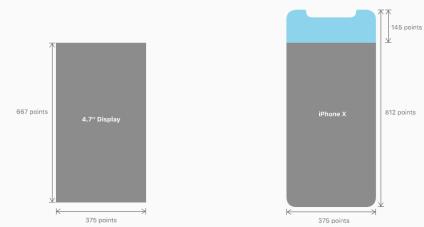 A gauche, l'écran des iPhone classiques. A droite, l'écran de l'iPhone X.