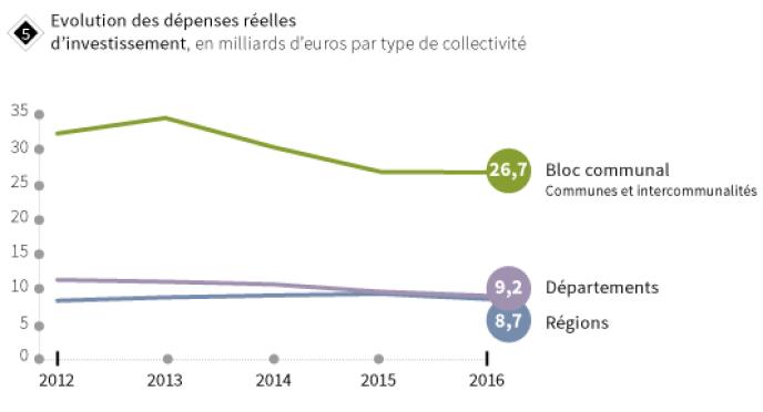Evolution des dépenses réelles d'investissement, en milliard d'euros.