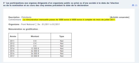 La déclaration de Marine Le Pen à la HATVP présente bien les sommes perçues par le FN comme une rémunération.