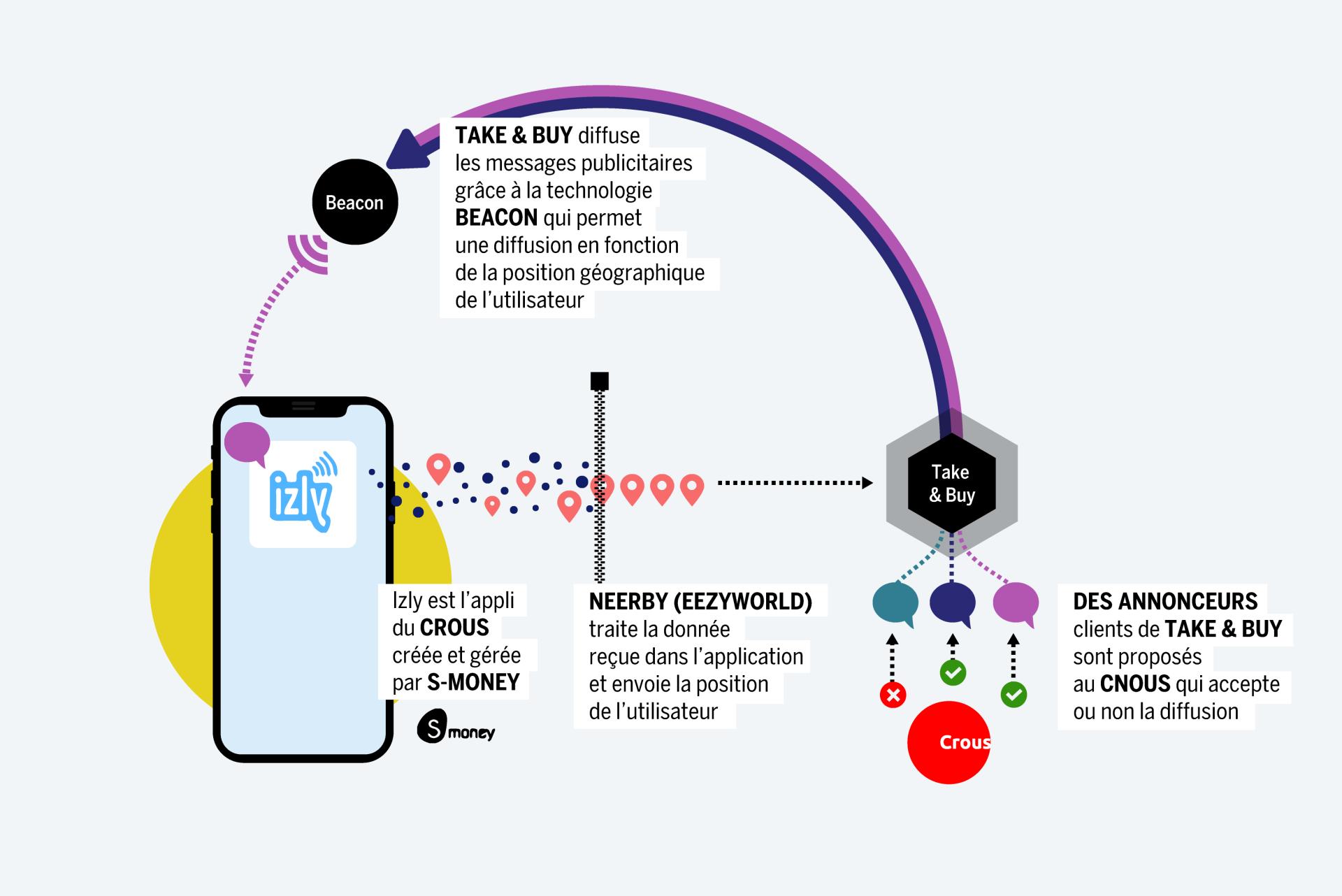 Le trajet des données personnelles collectées via Izly.