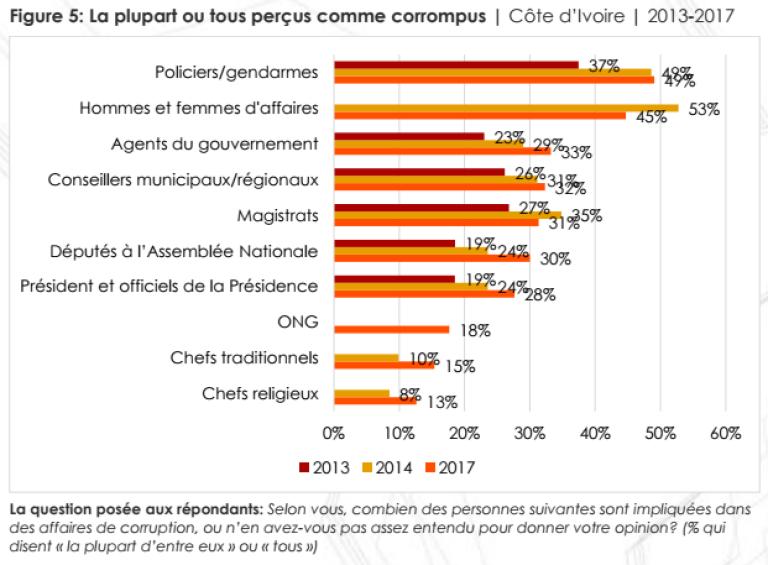 Graphique extrait du rapport d'Afrobaromètre d'octobre 2017 sur la perception de la corruption en Côte d'Ivoire.