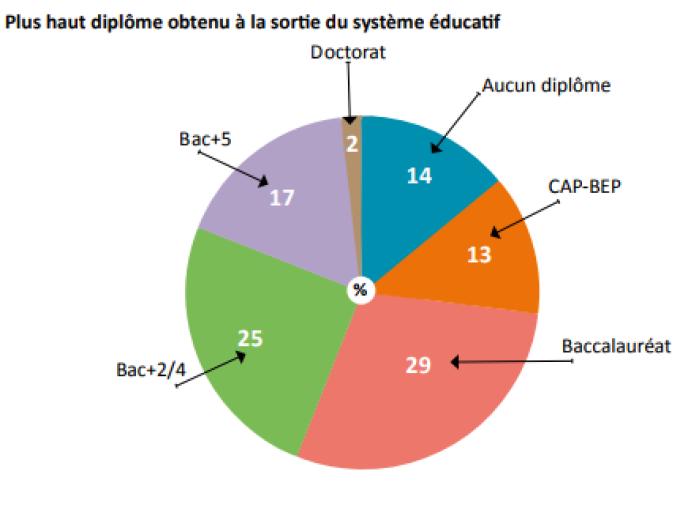 Les jeunes ayant terminé leur formation initiale en 2013 sont 14% à n'avoir obtenu aucun diplôme, selon le Céreq.
