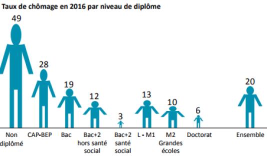 Taux de chômage (en %) trois ans après la sortie du système scolaire et d'enseignement supérieur, selon le niveau de diplôme.