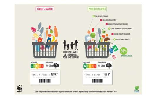 Etude comparative multidimensionnelle de paniers alimentaires durables.