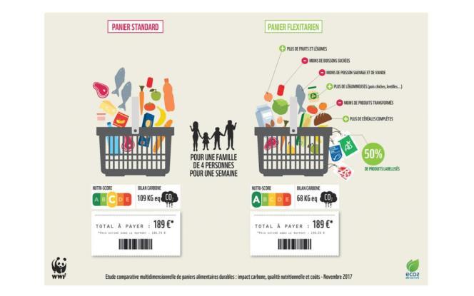 Etude comparative multidimensionnelle de paniers alimentaires durables.
