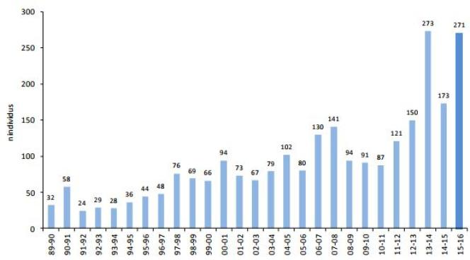 Distribution annuelle des 2 536 échouages de phoques de novembre 1989 à octobre 2016.