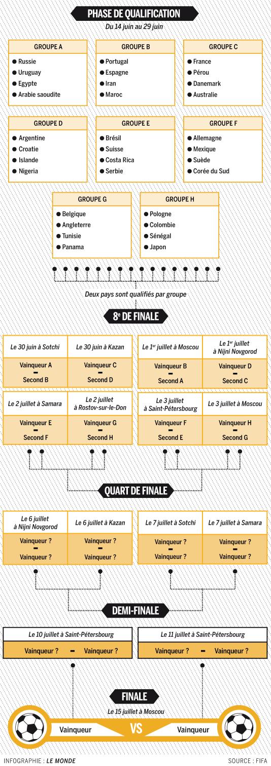 Coupe du monde 2018 le groupe et le calendrier de l - Calendrier de la coupe de france 2015 ...