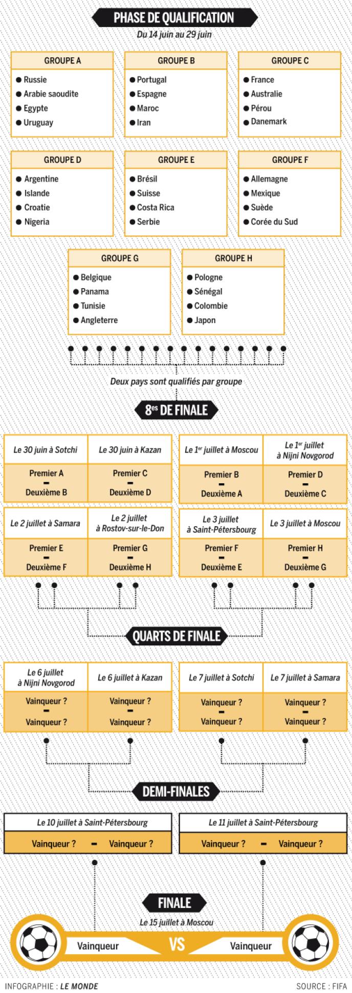 Calendrier Coupe.Coupe Du Monde 2018 La Composition Des Groupes Et Le