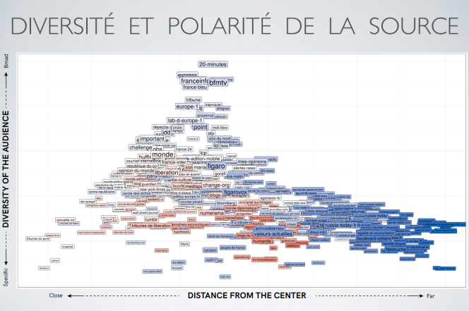 Cette visualisation a été réalisée dans le cadre de Datapol par Noé Gaumont, Michele Invernizzi, Robin Lamarche-Perrin,Maziyar Panahi, Rémy Poulain, Pedro Ramacciotti, Camille Roth et Lionel Tabourier.