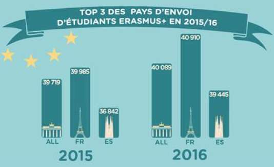 Comme l'année dernière , France, Allemagne et Espagne sont dans le top 3 des pays d'envoi d'étudiants Erasmus.