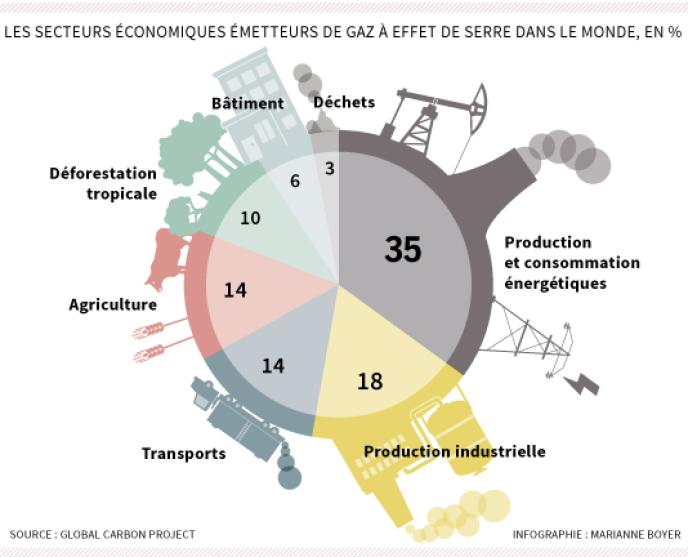 Les secteurs économiques émetteurs de gaz à effet de serre dans le monde en 2014