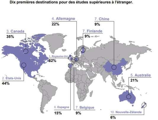 Dix premiers souhaits de destinations pour des études supérieures à l'étranger, pour les parents français.