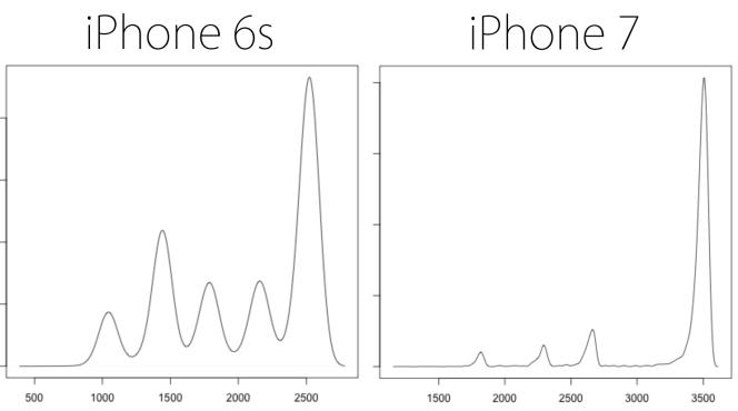 Les performances des iPhone 6s et 7 au test Geekbench 4, avec iOS 11.2.