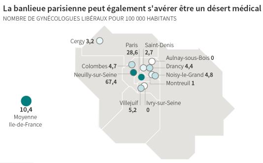 La banlieue parisienne peut également s'avérer être un désert médical (gynécologie)