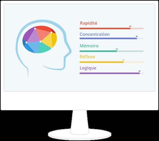Les exercices proposés par Memorado permettent de visualiser l'état de ses facultés pour mieux travailler sur ses points faibles et progresser.