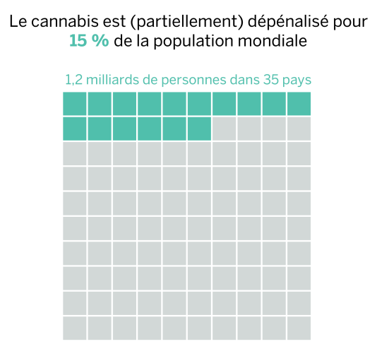 Le cannabis est (partiellement) dépénalisé pour 15 % de la population mondiale.