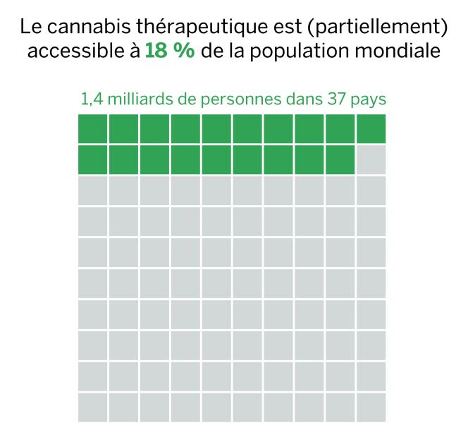Le cannabis thérapeutique est (partiellement) accessible à 18 % de la population mondiale.