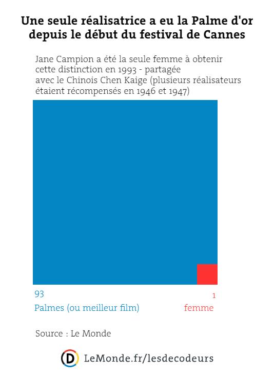 Une seule réalisatrice a eu la Palme d'or depuis le début du festival de Cannes.