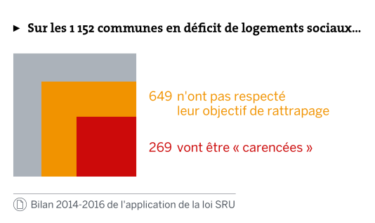 Bilan 2014-2016 de l'application de la loi SRU.