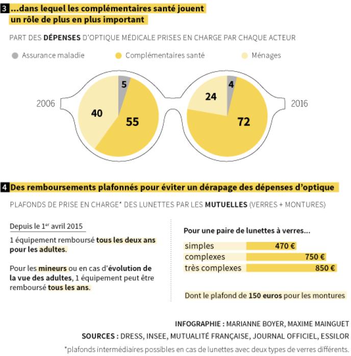 7140a30fbbe1c Infographie Le Monde