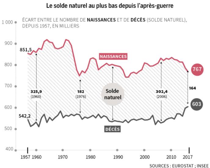 Natalite Vers La Fin De L Exception Francaise