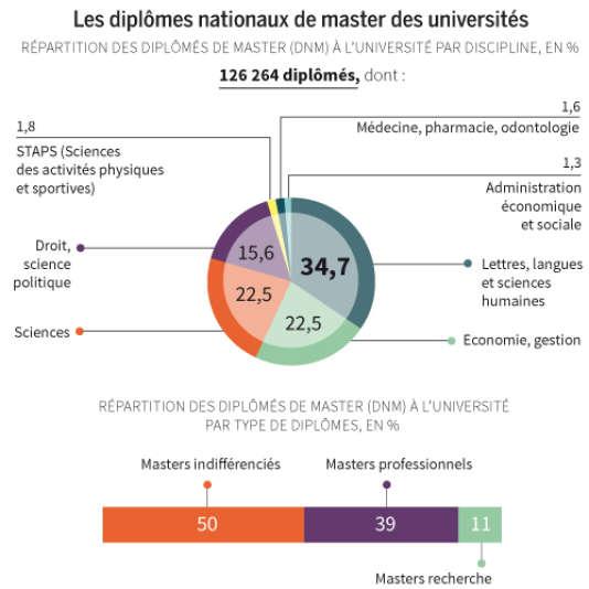 Les diplômes nationaux de master (DNM) des universités