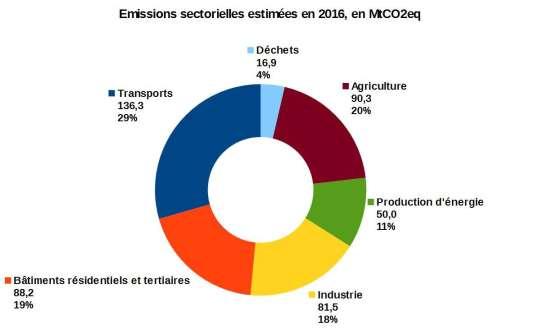 Emissions de gaz à effet de serre par secteur, en 2016.