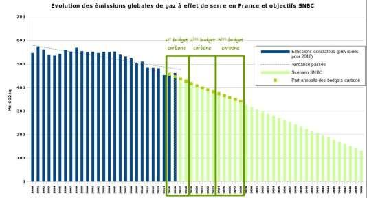Emissions de gaz à effet de serre en France depuis 1990 (en bleu) et objectifs de la stratégie nationale bas carbone (SNBC, en vert).
