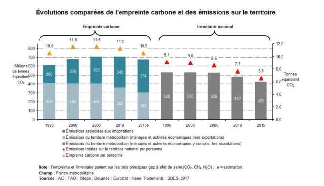 Evolution comparée de l'emprinte carbone et des émissions sur le territoire français.
