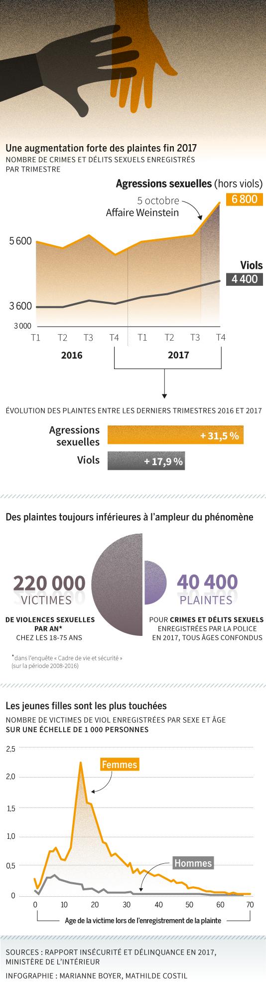 Infographie, violences sexuelles, viols, plaintes